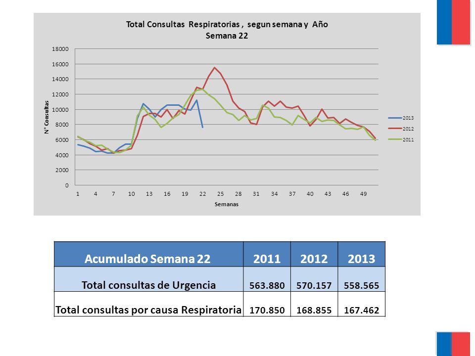 Acumulado Semana 22 201120122013 Total consultas de Urgencia 563.880570.157558.565 Total consultas por causa Respiratoria 170.850168.855167.462