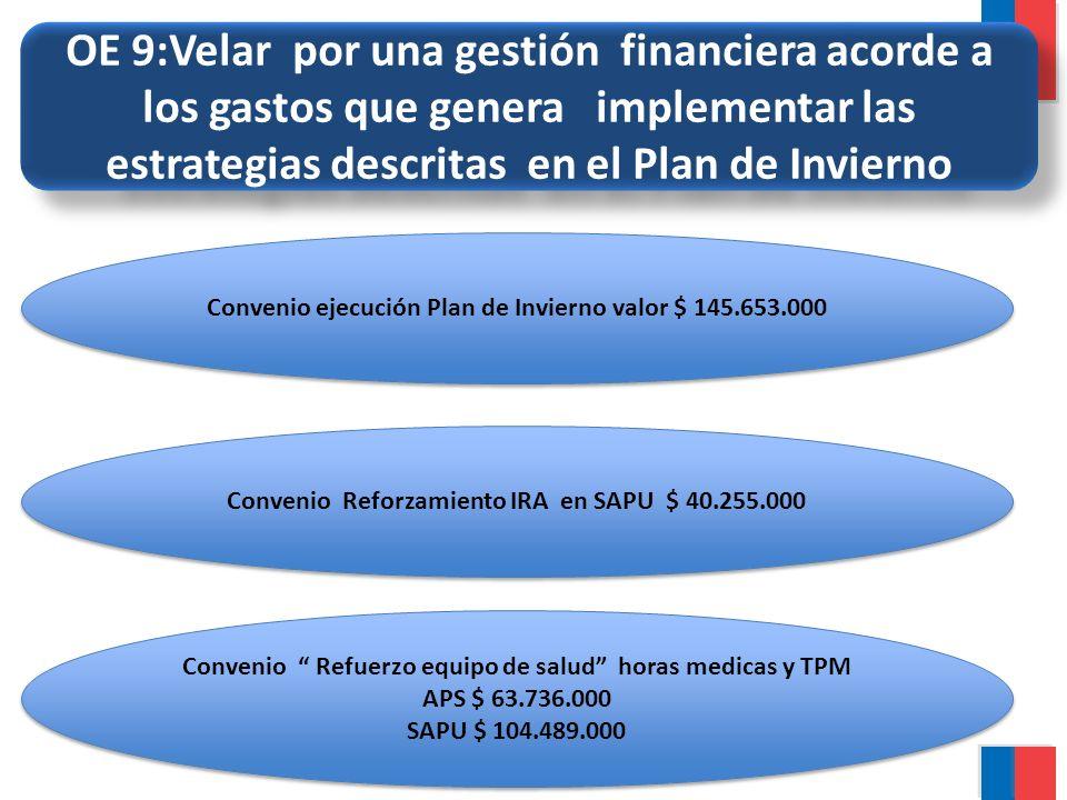 OE 9:Velar por una gestión financiera acorde a los gastos que genera implementar las estrategias descritas en el Plan de Invierno Convenio ejecución P