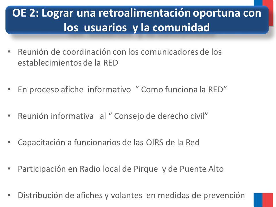 OE 2: Lograr una retroalimentación oportuna con los usuarios y la comunidad Reunión de coordinación con los comunicadores de los establecimientos de l