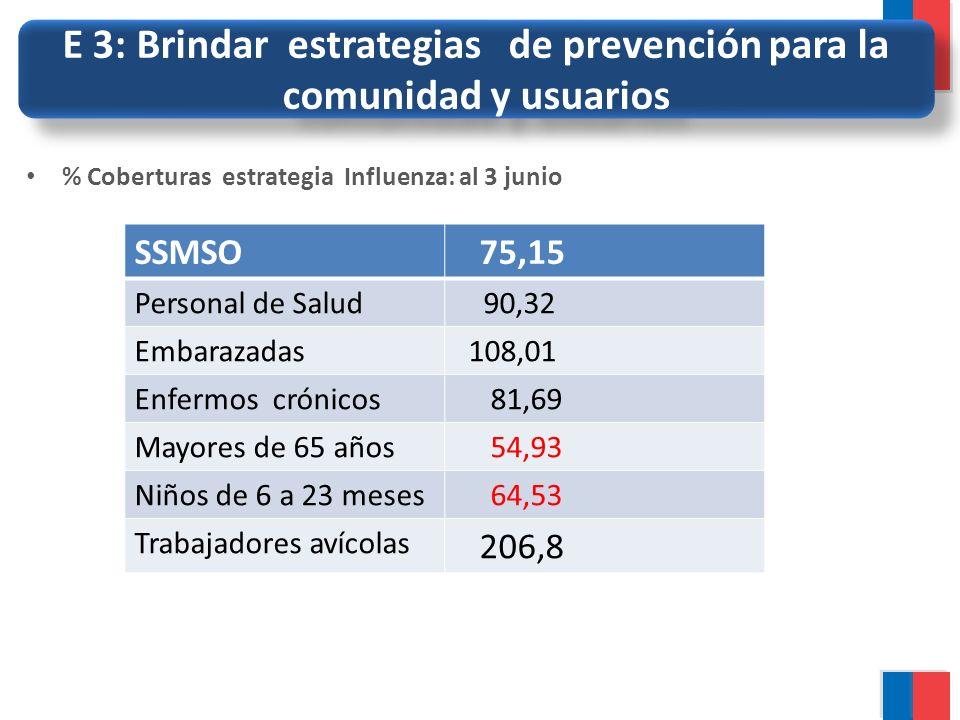 E 3: Brindar estrategias de prevención para la comunidad y usuarios % Coberturas estrategia Influenza: al 3 junio SSMSO 75,15 Personal de Salud 90,32
