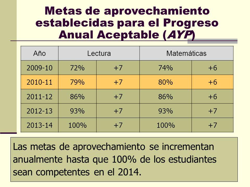 24 Metas de aprovechamiento establecidas para el Progreso Anual Aceptable (AYP) Las metas de aprovechamiento se incrementan anualmente hasta que 100% de los estudiantes sean competentes en el 2014.