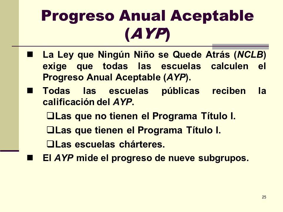 25 Progreso Anual Aceptable (AYP) La Ley que Ningún Niño se Quede Atrás (NCLB) exige que todas las escuelas calculen el Progreso Anual Aceptable (AYP).