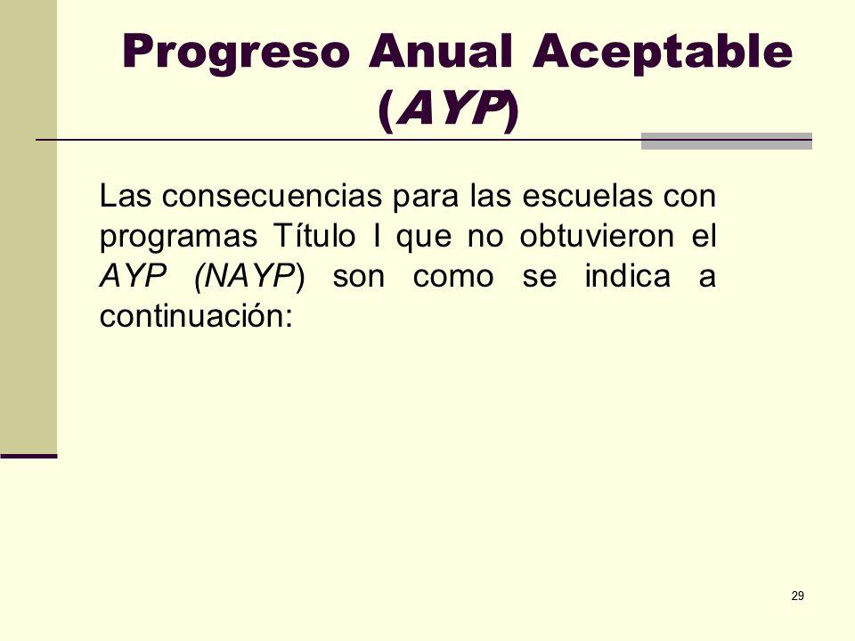 29 Progreso Anual Aceptable (AYP) Las consecuencias para las escuelas con programas Título I que no obtuvieron el AYP (NAYP) son como se indica a continuación: