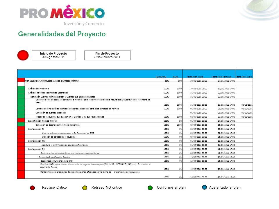 Generalidades del Proyecto Inicio de Proyecto 30/Agosto/2011 Fin de Proyecto 7/Noviembre/2011 Retraso CríticoRetraso NO críticoConforme al plan Adelan