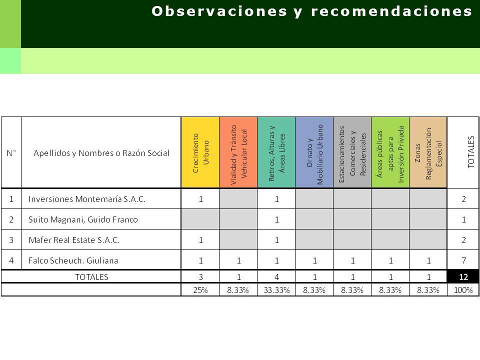 Observaciones y recomendaciones REGGIARDO M., VIOLETA Av. Crnl. Pedro portillo N° 0641 – Dpto: 402