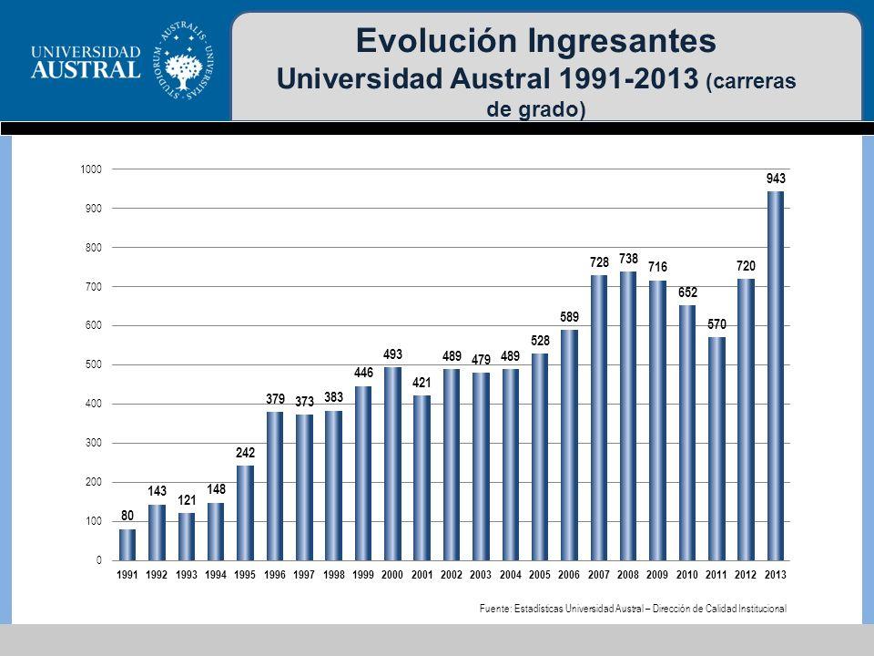 Evolución ESTUDIANTES carreras de grado 2000-2010 Fuente: Anuario de Estadísticas Universitarias 2010 – Secretaría de Políticas Universitarias