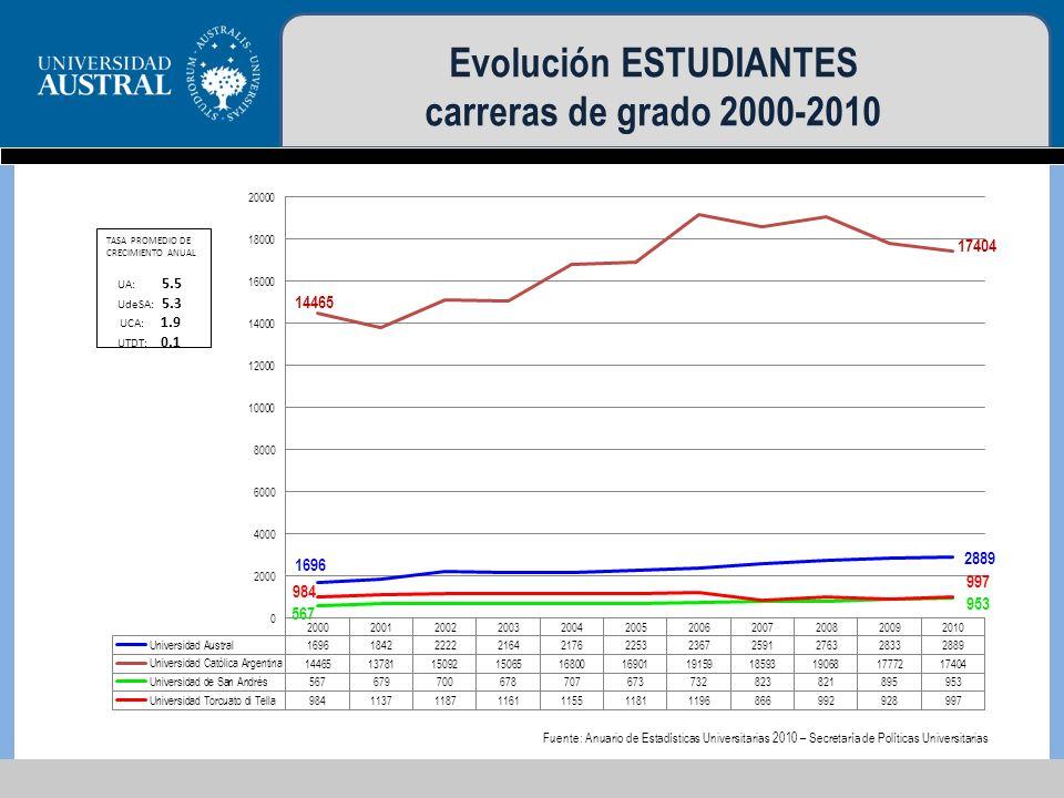 Evolución GRADUADOS carreras de grado 2000-2010 Fuente: Anuario de Estadísticas Universitarias 2010 – Secretaría de Políticas Universitarias
