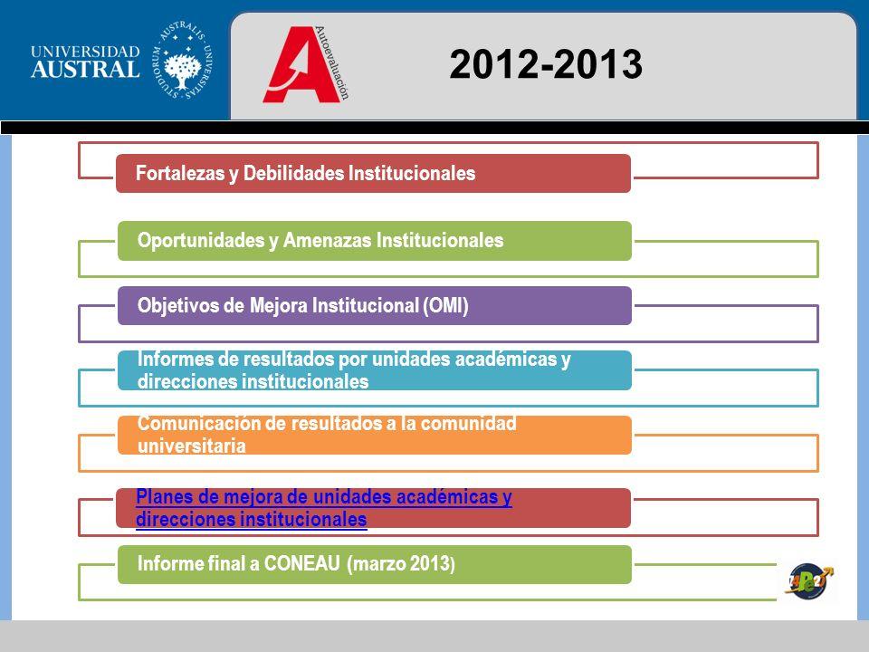 Premisas para la elaboración del Plan Estratégico 2014-2020 ParticipaciónSimplicidadRigurosidad Coherencia interna Flexibilidad
