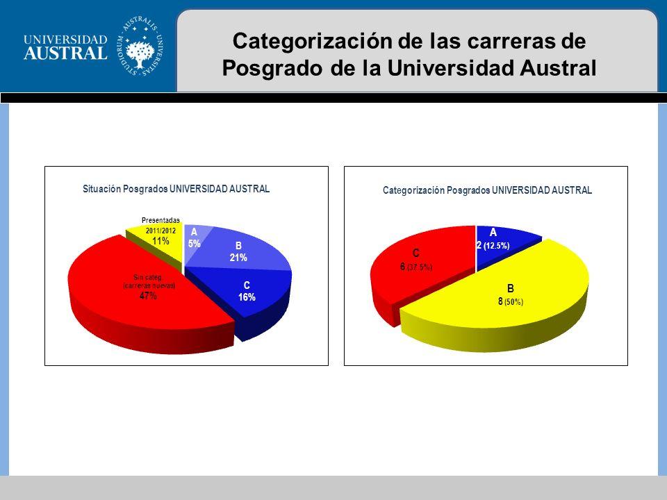 Categorización de las carreras de Posgrado de la Universidad Austral con respecto a otras Universidades que dictan carreras similares Nota: la Austral es la única universidad que tiene como política institucional solicitar categorización