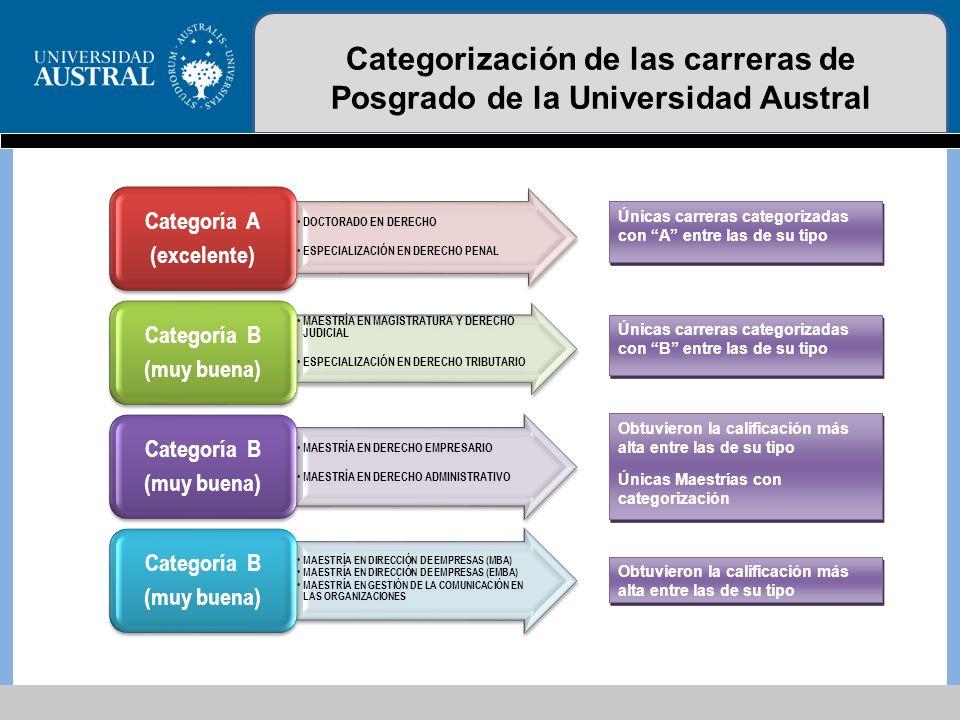 UNIVERSIDAD / INSTITUTO UNIVERSITARIO PROYECTOSINVESTIGADORES PICTPICTOPICTORPIDIP-PAEPAVTOTAL PRH / IP-PRH PIDRIPFDT Universidad Torcuato Di Tella 227 - - - -29 - - Universidad Austral416 -11 -222 - Universidad / Fundación Favaloro 611 -11 -19 - - Universidad Católica de Córdoba 814 - - -1310 - Universidad de San Andrés 13 - - - - - - - Pontificia Universidad Católica Argentina 81 - - - -948 Instituto Tecnológico de Buenos Aires 53 - - - -853 Universidad Católica de Cuyo 16 - - - -7 - - Universidad de Belgrano 34 - - - -7 - - Universidad Argentina de la Empresa -6 - - - -6 - - Instituto Universitario / Fundación CEMIC 31 - - - -4 - - Universidad Abierta Interamericana -3 - - - -3 - - Universidad Blas Pascal - -21 - -3 - - Universidad Maimónides 11 -1 - -3 - - Universidad Católica de Santiago del Estero 1 - - - -12 - - Universidad del CEMA 2 - - - - -2 - - Universidad / Fundación ISALUD 1 - - - - -1 - - Universidad de CS.