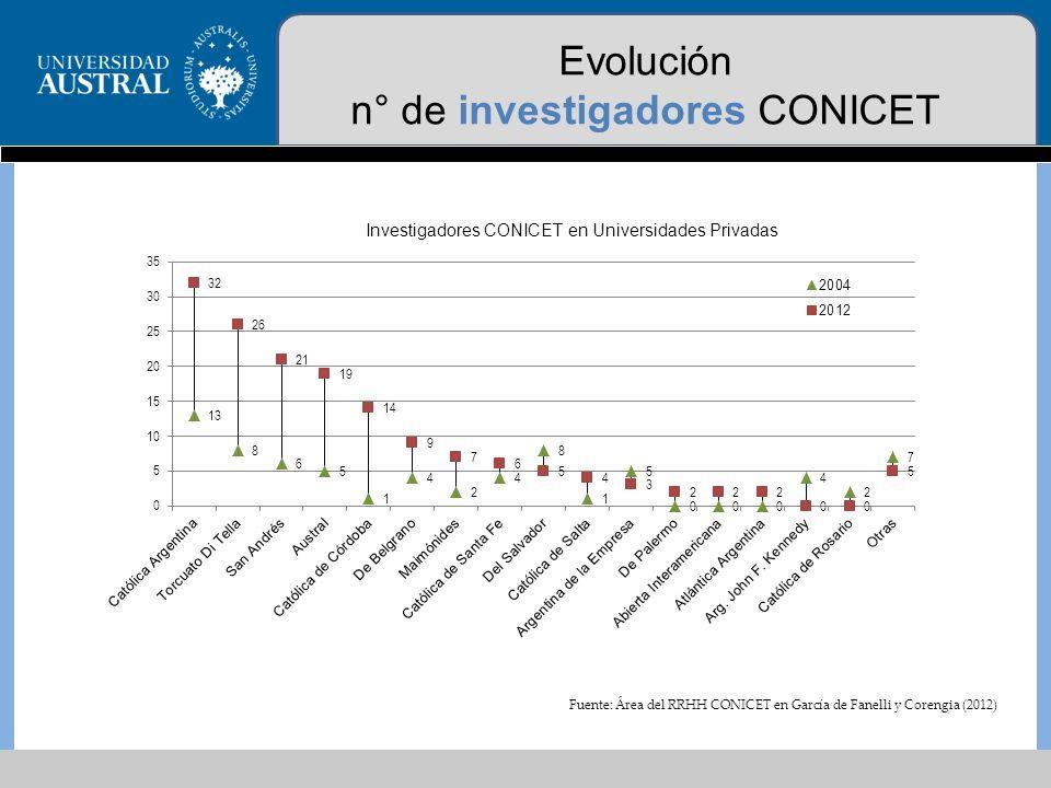 Evolución n° de becarios CONICET Fuente: Área del RRHH CONICET en García de Fanelli y Corengia (2012)