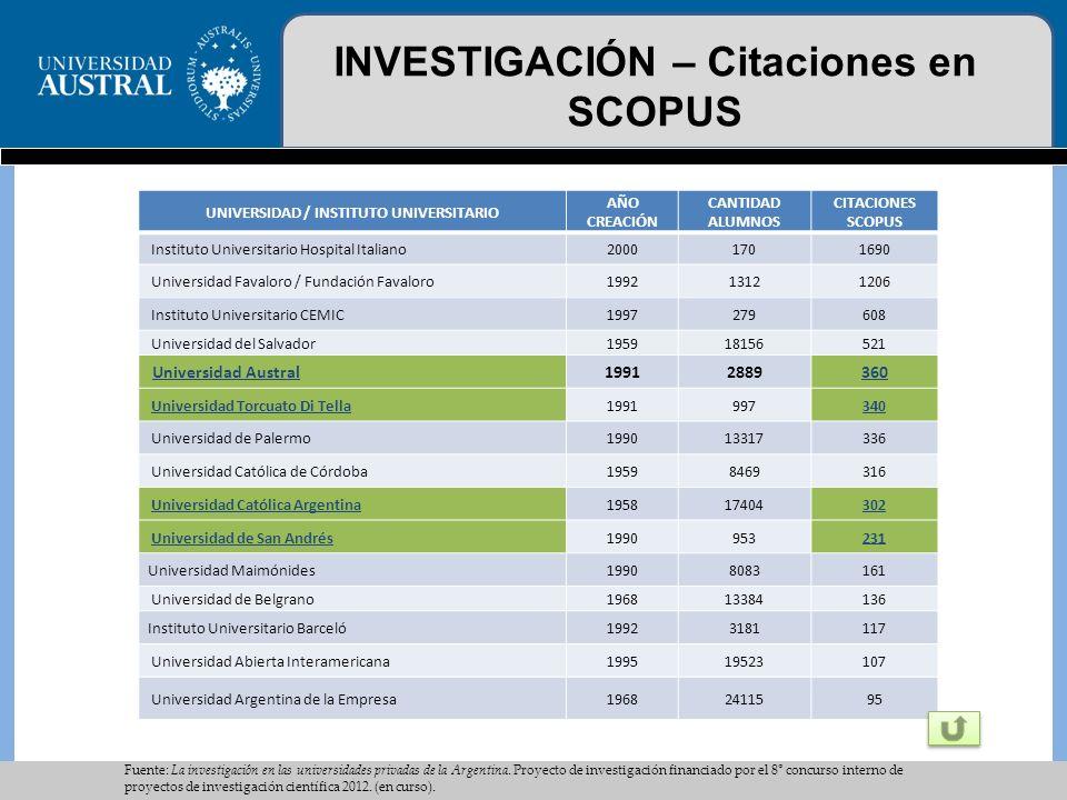 Proyección crecimiento Campus de Pilar ingresantes Carreras de grado de 4 años de duración teórica o más No incluye Sede Rosario