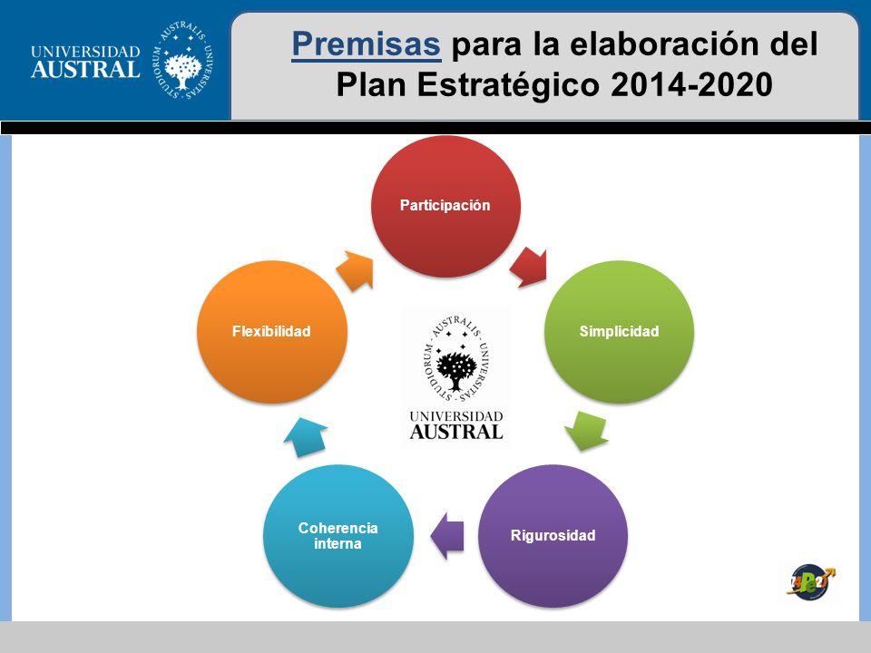 Elementos para la elaboración del Plan Estratégico 2014-2020 Perspectiva Misión, Visión y Valores Posicionamiento FODA, Ejes estratégicos, OMI y OMCI Planificación Acciones, responsables, cronograma, indicadores, costos y fuentes de financiamiento