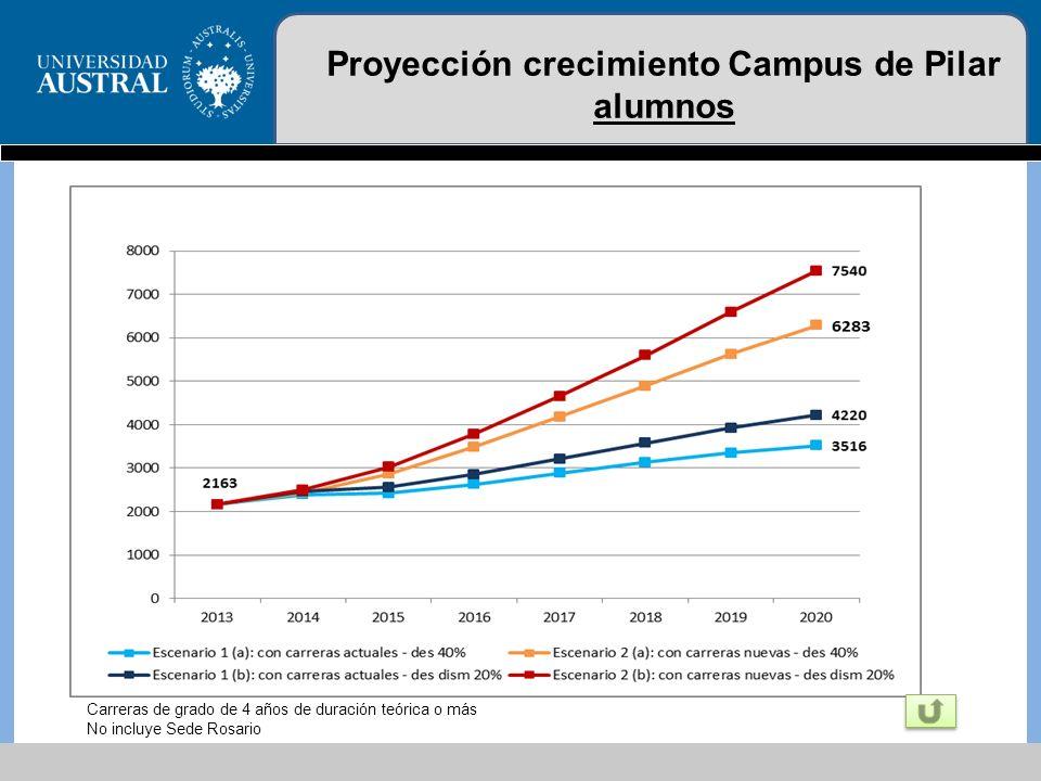 Carreras de grado de 4 años de duración teórica o más No incluye Sede Rosario Proyección crecimiento Campus de Pilar alumnos
