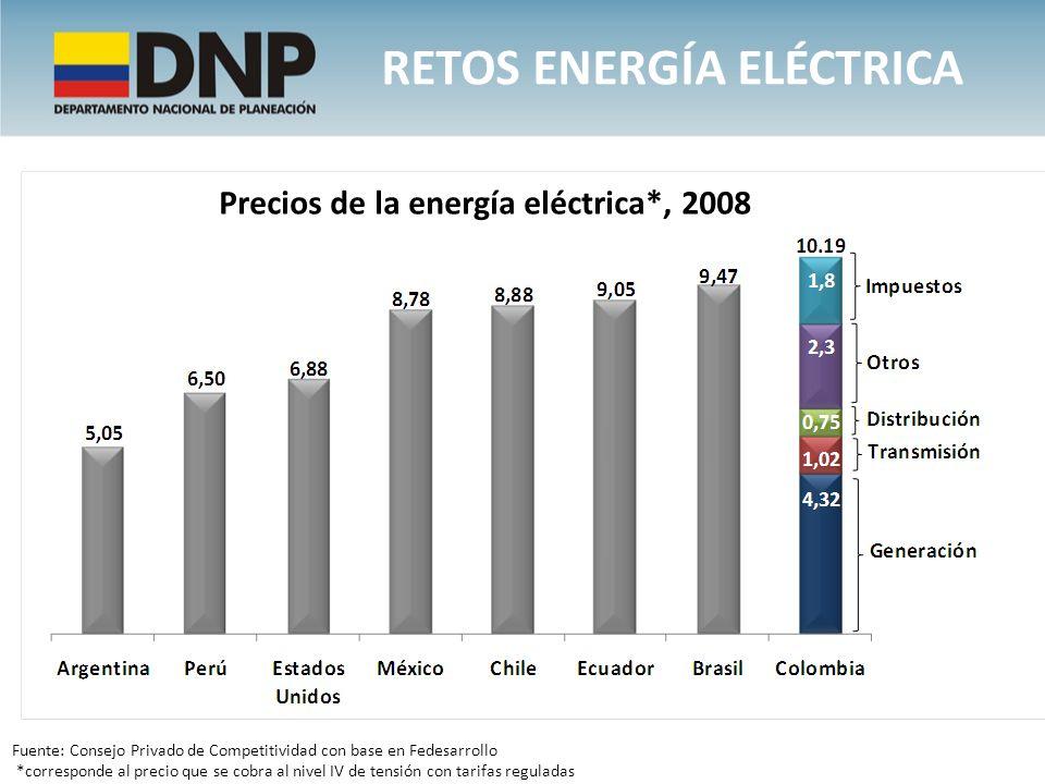 Precios de la energía eléctrica*, 2008 Fuente: Consejo Privado de Competitividad con base en Fedesarrollo *corresponde al precio que se cobra al nivel