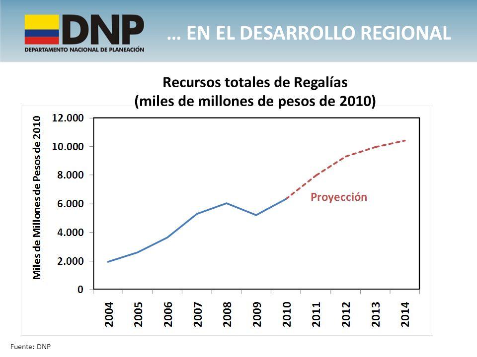 … EN EL DESARROLLO REGIONAL Recursos totales de Regalías (miles de millones de pesos de 2010) Fuente: DNP