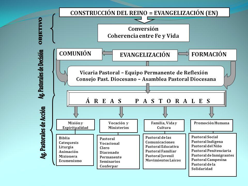 Misión y Espiritualidad Vocación y Ministerios Familia, Vida y Cultura Biblia Catequesis Liturgia Animación Misionera Ecumenismo Pastoral Vocacional C