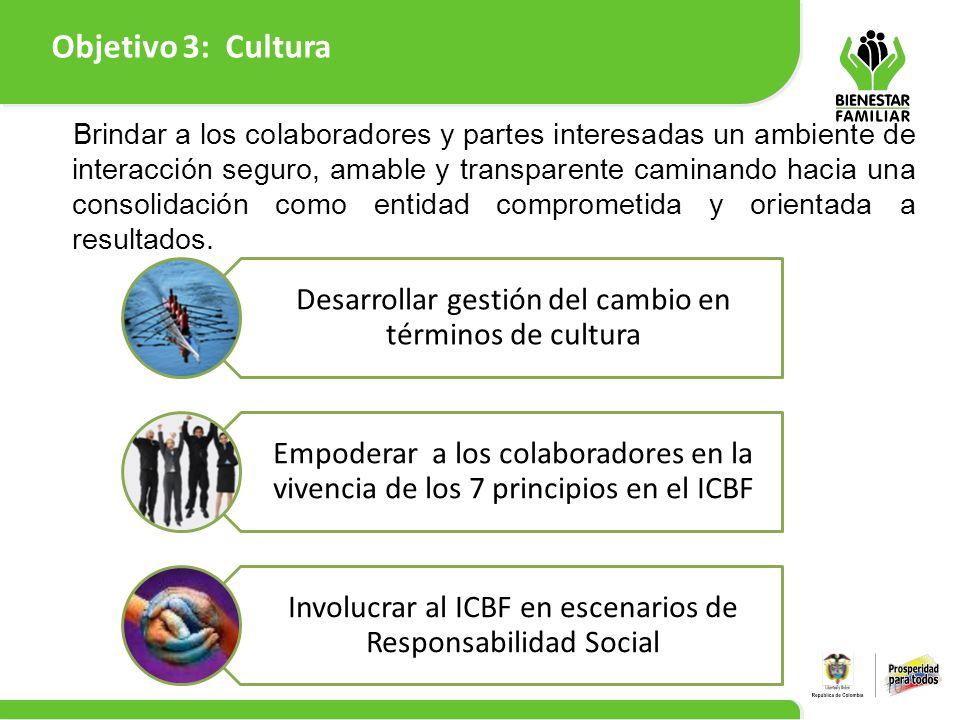 Objetivo 3: Cultura 10 Desarrollar gestión del cambio en términos de cultura Empoderar a los colaboradores en la vivencia de los 7 principios en el IC