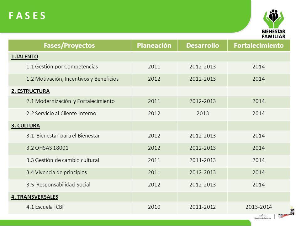 F A S E S 12 Fases/ProyectosPlaneaciónDesarrolloFortalecimiento 1.TALENTO 1.1 Gestión por Competencias20112012-20132014 1.2 Motivación, Incentivos y B