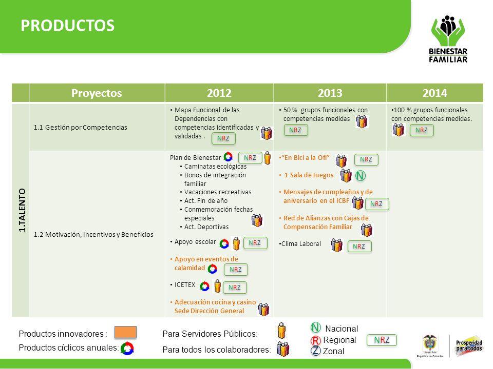 PRODUCTOS 13 Proyectos201220132014 1.TALENTO 1.1 Gestión por Competencias Mapa Funcional de las Dependencias con competencias identificadas y validada
