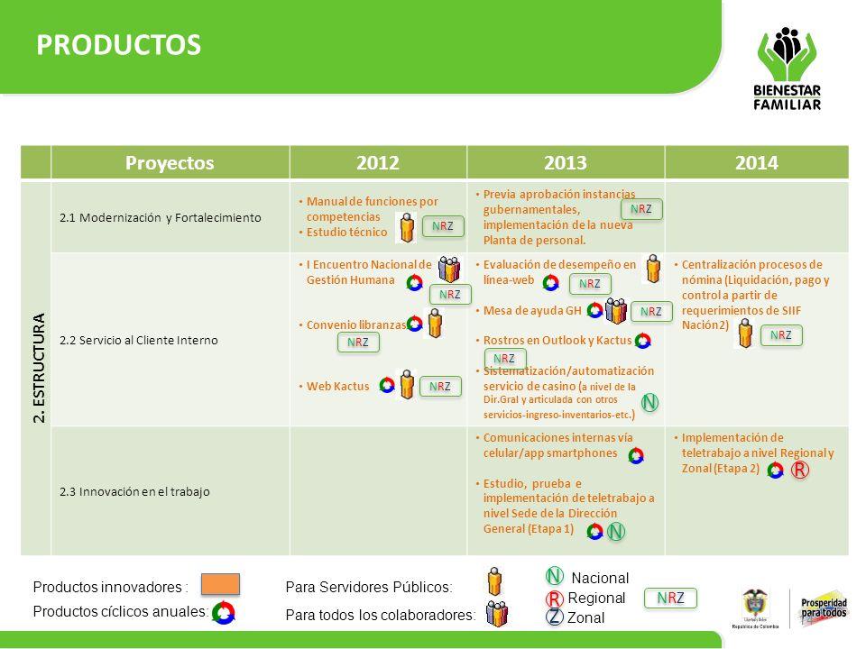 PRODUCTOS 14 Proyectos201220132014 2. ESTRUCTURA 2.1 Modernización y Fortalecimiento Manual de funciones por competencias Estudio técnico Previa aprob