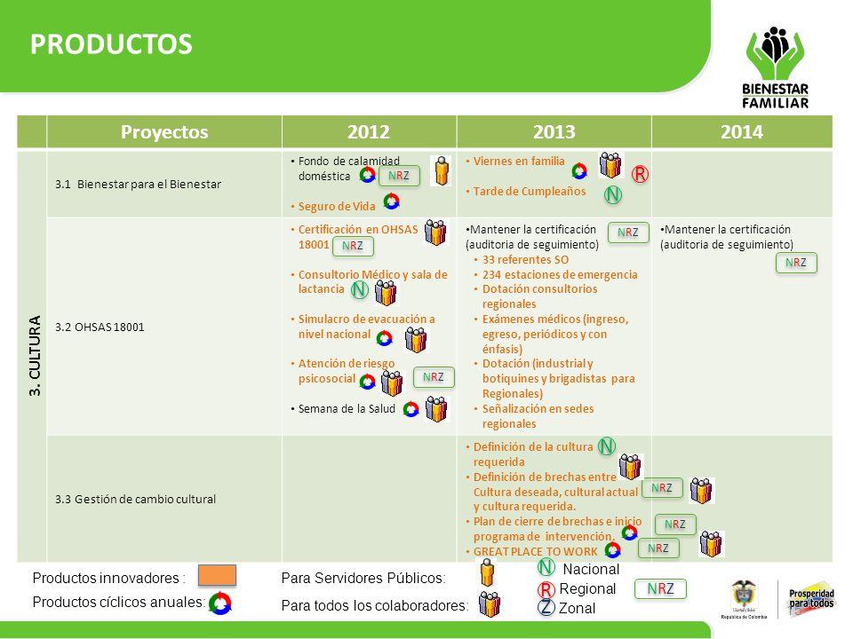 PRODUCTOS 15 Proyectos201220132014 3. CULTURA 3.1 Bienestar para el Bienestar Fondo de calamidad doméstica Seguro de Vida Viernes en familia Tarde de