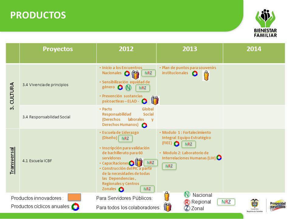 PRODUCTOS 16 Proyectos201220132014 3. CULTURA 3.4 Vivencia de principios Inicio a los Encuentros Nacionales Sensibilización equidad de género Prevenci