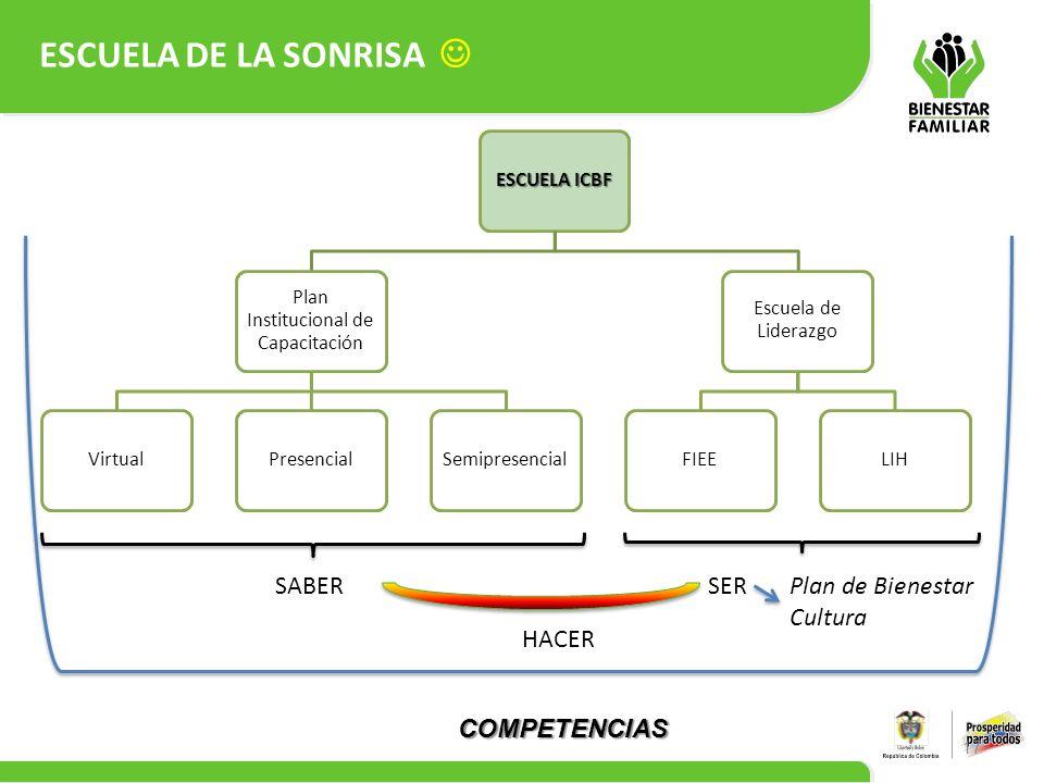 17 ESCUELA ICBF Plan Institucional de Capacitación VirtualPresencialSemipresencial Escuela de Liderazgo FIEELIH SABERSER HACER COMPETENCIAS Plan de Bi