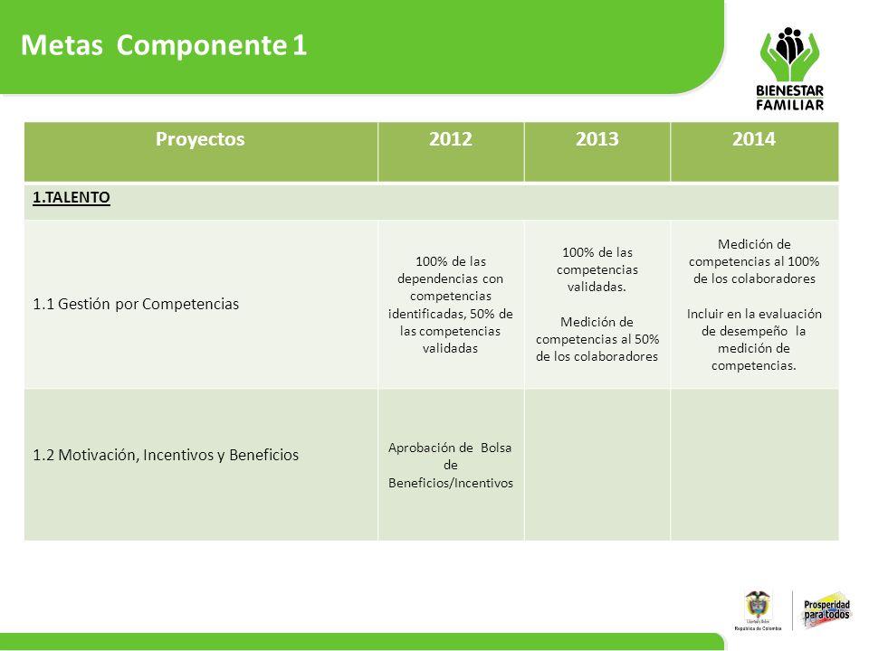 Metas Componente 1 19 Proyectos201220132014 1.TALENTO 1.1 Gestión por Competencias 100% de las dependencias con competencias identificadas, 50% de las