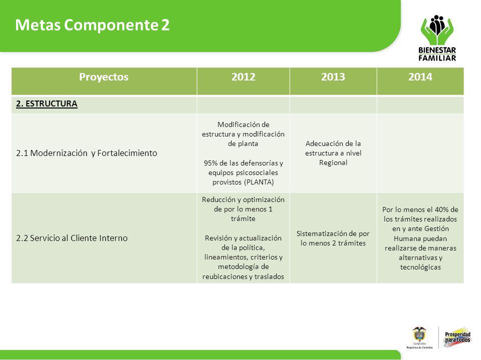 Metas Componente 2 20 Proyectos201220132014 2. ESTRUCTURA 2.1 Modernización y Fortalecimiento Modificación de estructura y modificación de planta 95%