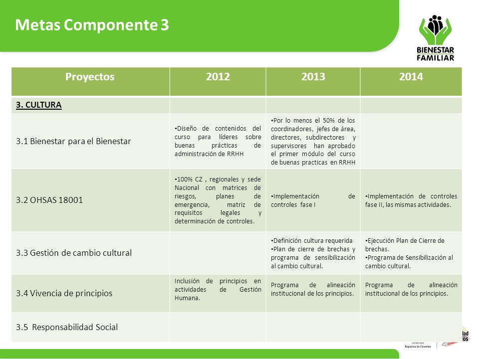 Metas Componente 3 21 Proyectos201220132014 3. CULTURA 3.1 Bienestar para el Bienestar Diseño de contenidos del curso para líderes sobre buenas prácti