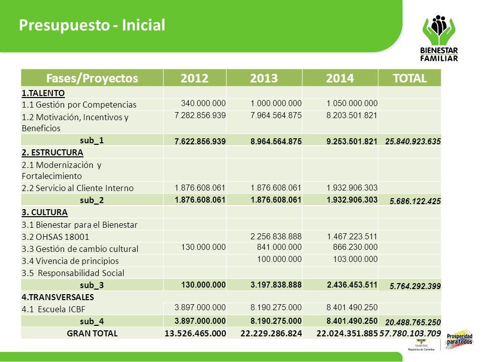 Presupuesto - Inicial 23 Fases/Proyectos201220132014TOTAL 1.TALENTO 1.1 Gestión por Competencias 340.000.0001.000.000.0001.050.000.000 1.2 Motivación,
