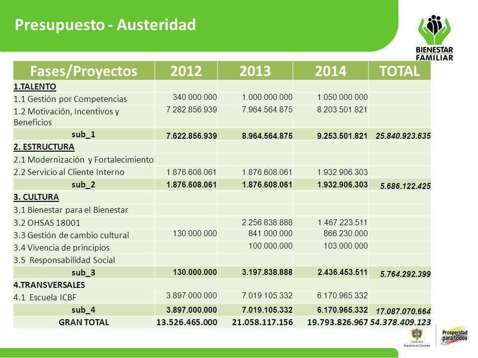 Presupuesto - Austeridad 24 Fases/Proyectos201220132014TOTAL 1.TALENTO 1.1 Gestión por Competencias 340.000.0001.000.000.0001.050.000.000 1.2 Motivaci