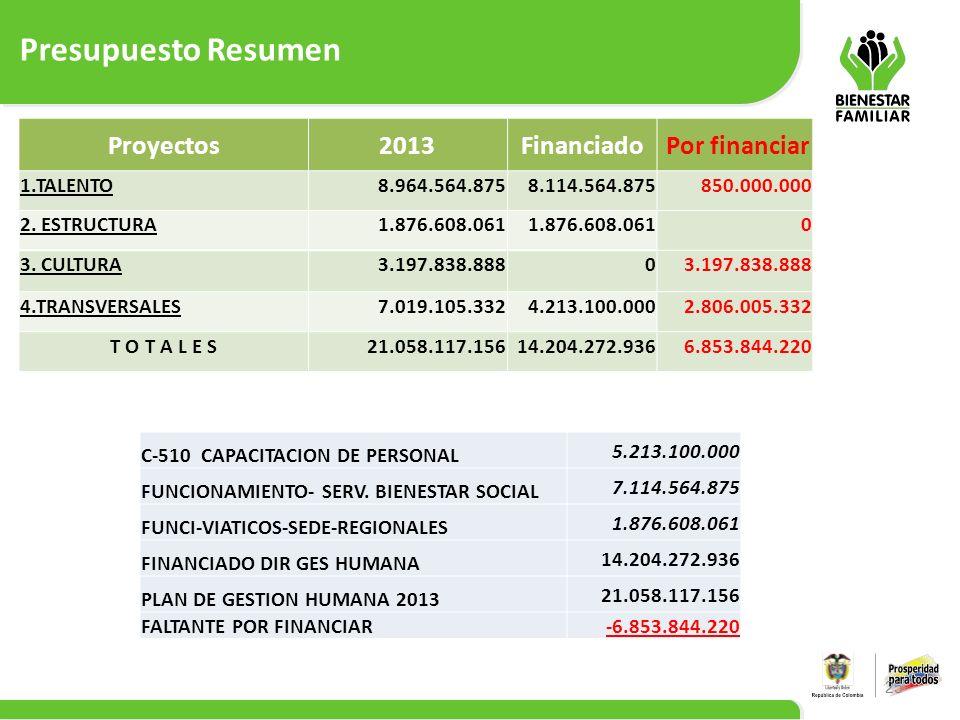 Presupuesto Resumen 25 Proyectos2013Financiado Por financiar 1.TALENTO8.964.564.8758.114.564.875850.000.000 2. ESTRUCTURA1.876.608.061 0 3. CULTURA3.1