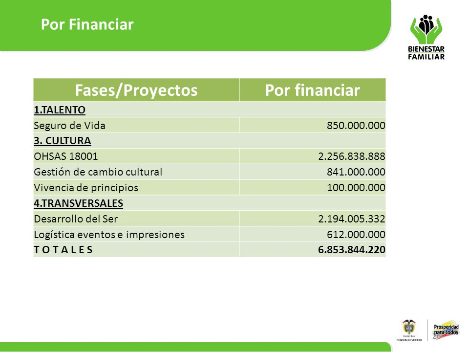 Por Financiar 26 Fases/ProyectosPor financiar 1.TALENTO Seguro de Vida850.000.000 3. CULTURA OHSAS 180012.256.838.888 Gestión de cambio cultural841.00