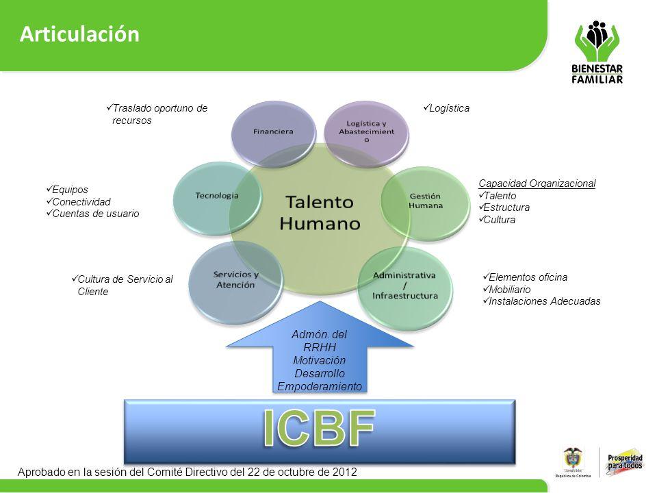 Articulación 27 Capacidad Organizacional Talento Estructura Cultura Elementos oficina Mobiliario Instalaciones Adecuadas Admón. del RRHH Motivación De