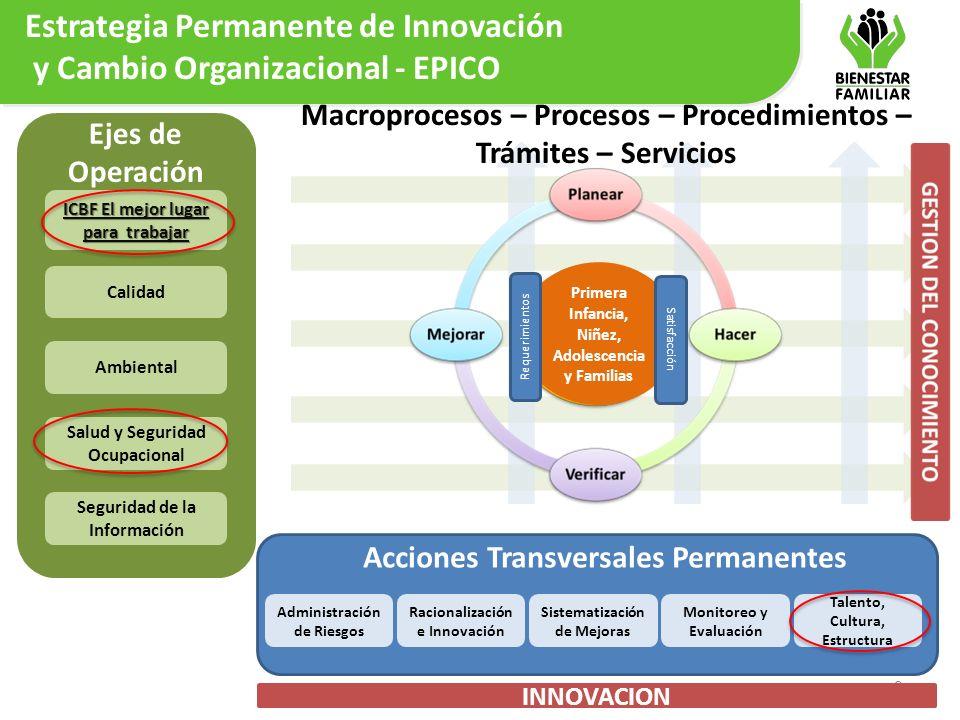 Calidad Ambiental Salud y Seguridad Ocupacional Seguridad de la Información Administración de Riesgos Racionalización e Innovación Sistematización de
