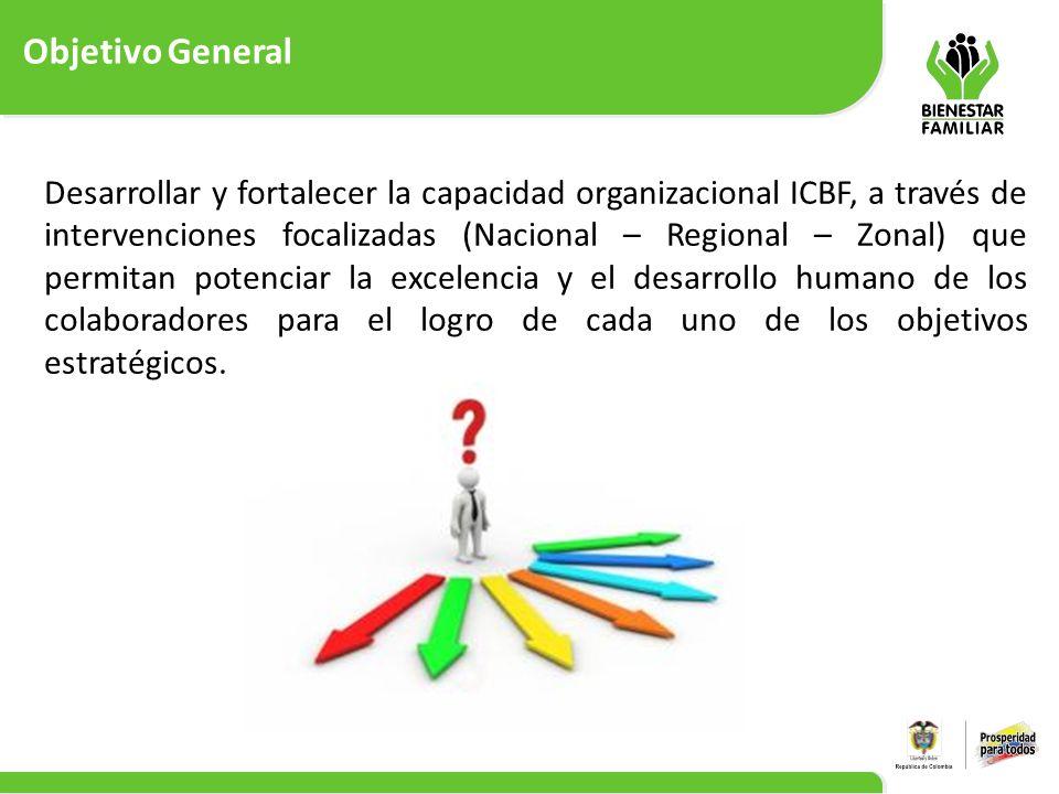 Objetivo General 5 Desarrollar y fortalecer la capacidad organizacional ICBF, a través de intervenciones focalizadas (Nacional – Regional – Zonal) que