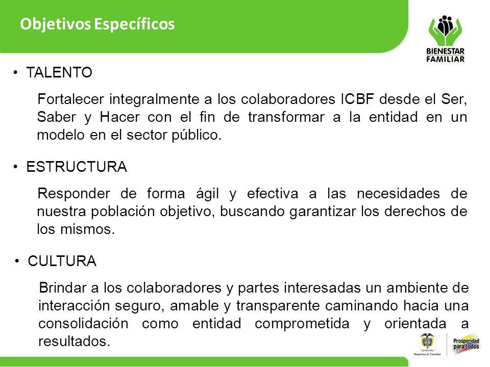Objetivos Específicos 6 TALENTO Fortalecer integralmente a los colaboradores ICBF desde el Ser, Saber y Hacer con el fin de transformar a la entidad e