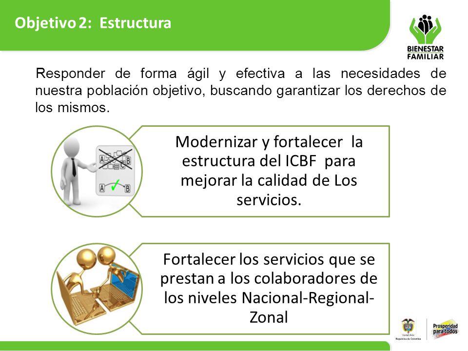 Objetivo 2: Estructura 8 Modernizar y fortalecer la estructura del ICBF para mejorar la calidad de Los servicios. Fortalecer los servicios que se pres