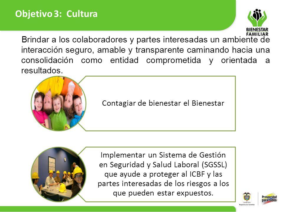Objetivo 3: Cultura 9 Contagiar de bienestar el Bienestar Implementar un Sistema de Gestión en Seguridad y Salud Laboral (SGSSL) que ayude a proteger
