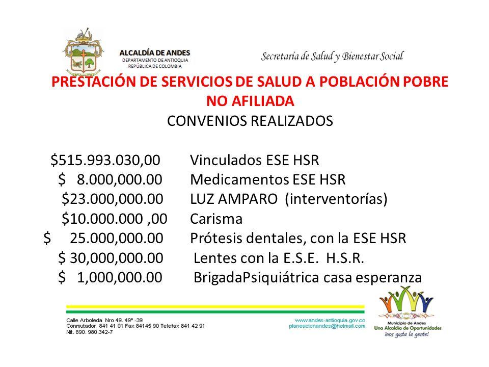 PRESTACIÓN DE SERVICIOS DE SALUD A POBLACIÓN POBRE NO AFILIADA CONVENIOS REALIZADOS $515.993.030,00 Vinculados ESE HSR $ 8.000,000.00 Medicamentos ESE HSR $23.000,000.00 LUZ AMPARO (interventorías) $10.000.000,00Carisma $ 25.000,000.00 Prótesis dentales, con la ESE HSR $ 30,000,000.00 Lentes con la E.S.E.