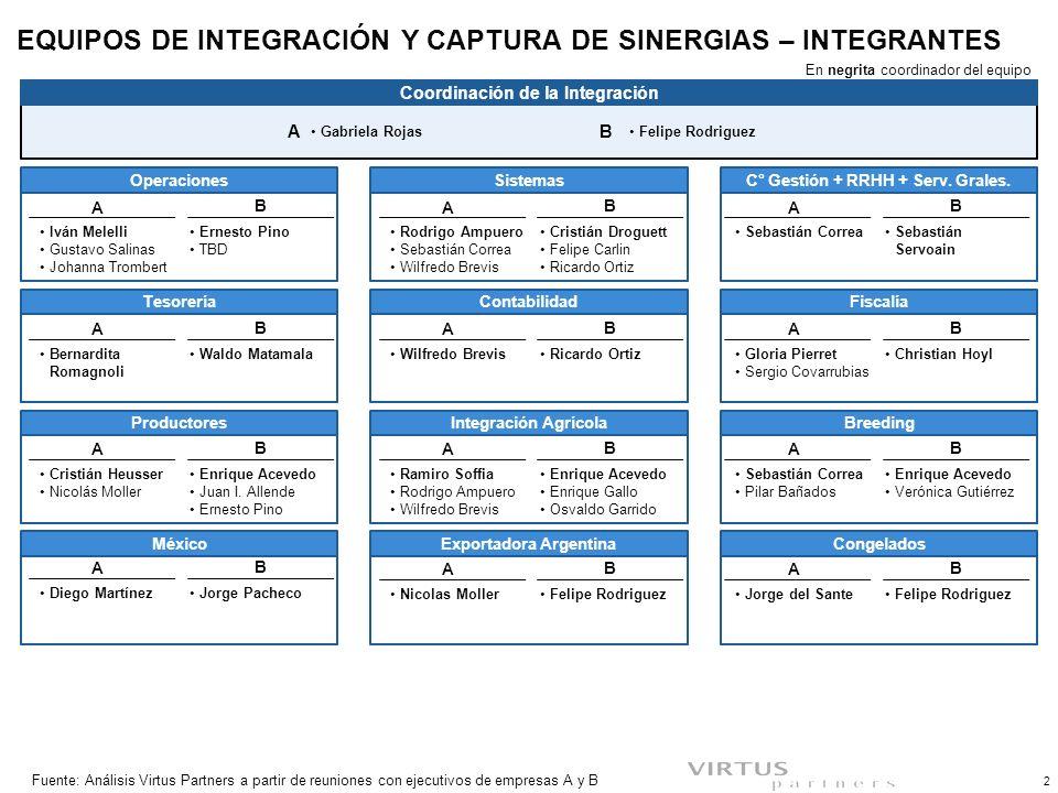 EQUIPOS DE INTEGRACIÓN Y CAPTURA DE SINERGIAS – INTEGRANTES 2 Fuente:Análisis Virtus Partners a partir de reuniones con ejecutivos de empresas A y B Fiscalía C° Gestión + RRHH + Serv.