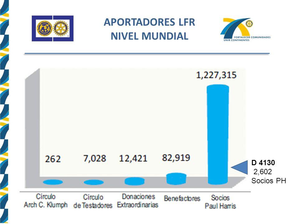 APORTADORES LFR NIVEL MUNDIAL D 4130 2,602 Socios PH