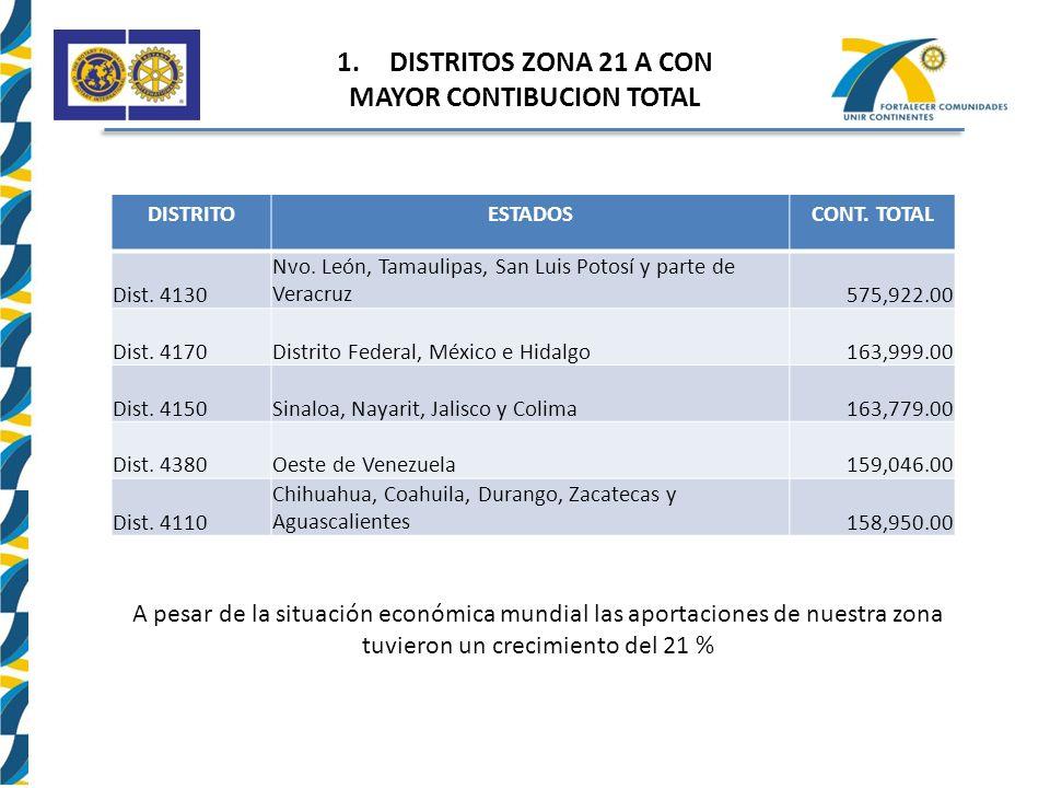 1.DISTRITOS ZONA 21 A CON MAYOR CONTIBUCION TOTAL DISTRITOESTADOSCONT.