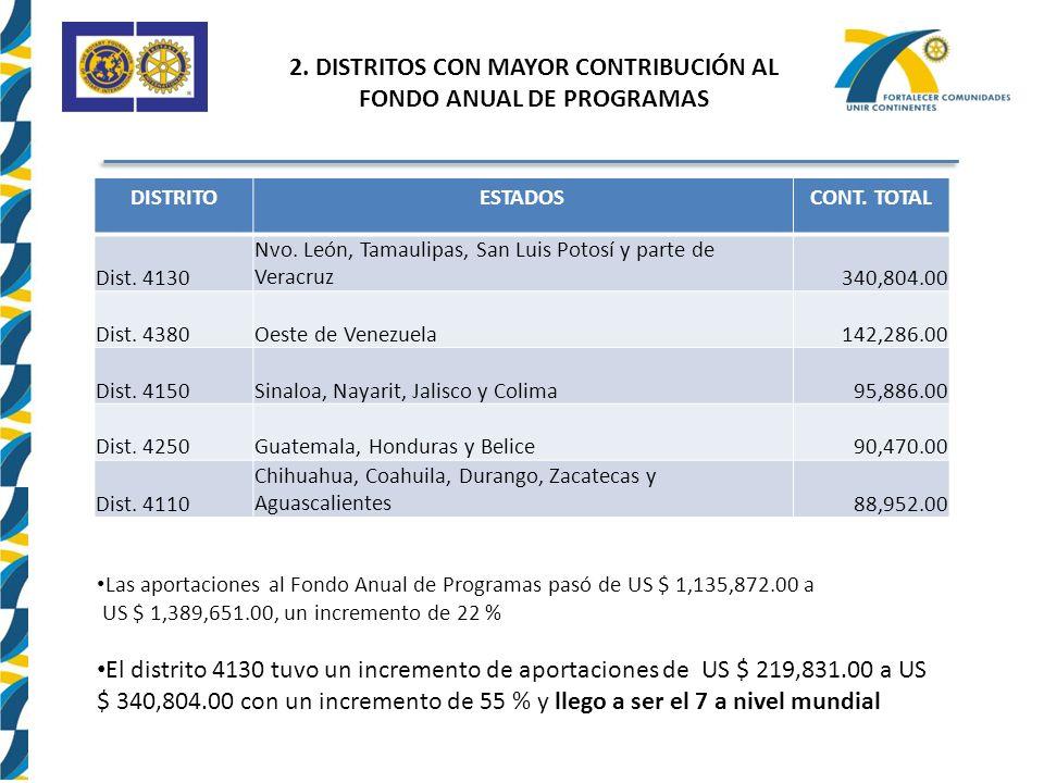 2.DISTRITOS CON MAYOR CONTRIBUCIÓN AL FONDO ANUAL DE PROGRAMAS DISTRITOESTADOSCONT.
