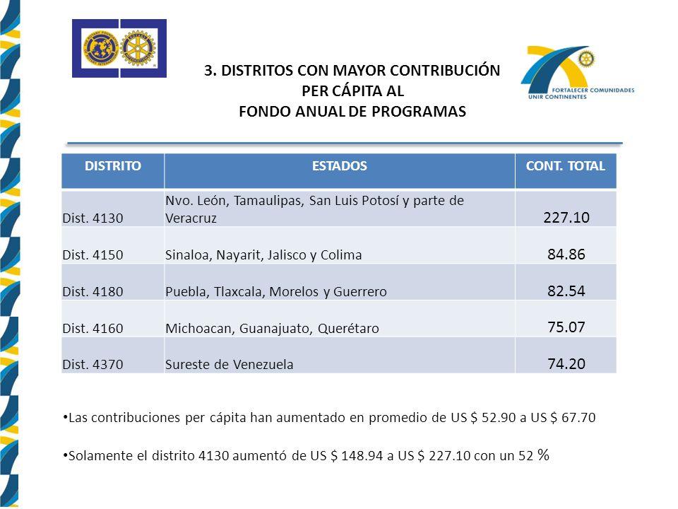 3.DISTRITOS CON MAYOR CONTRIBUCIÓN PER CÁPITA AL FONDO ANUAL DE PROGRAMAS DISTRITOESTADOSCONT.