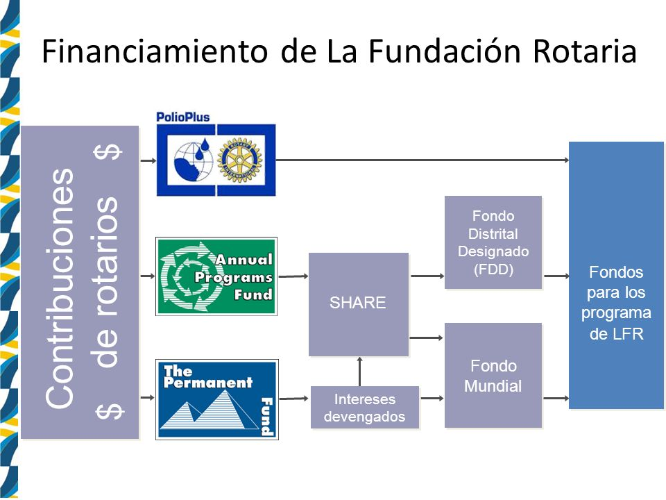 Financiamiento de La Fundación Rotaria Fondo Distrital Designado (FDD) Fondos para los programa de LFR SHARE Fondo Mundial Contribuciones de rotarios Intereses devengados $ $