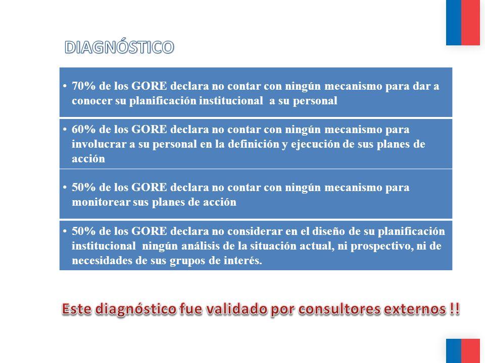 70% de los GORE declara no contar con ningún mecanismo para dar a conocer su planificación institucional a su personal 60% de los GORE declara no cont