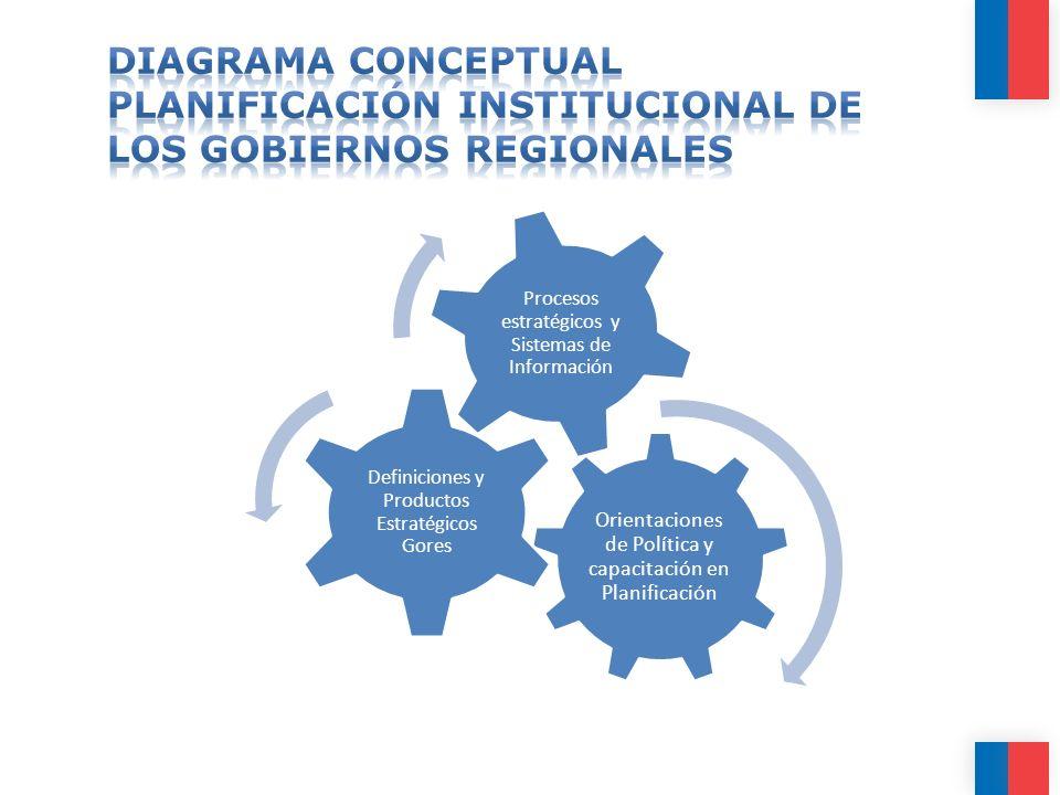 Orientaciones de Política y capacitación en Planificación Definiciones y Productos Estratégicos Gores Procesos estratégicos y Sistemas de Información